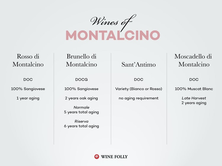 Chart of Brunello Wines from Montalcino