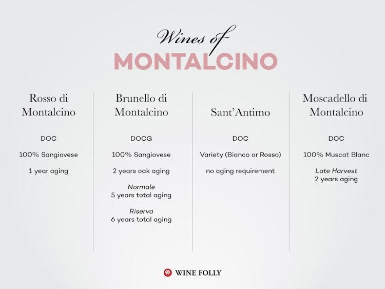 Chart of Brunello Wines from Montalcino